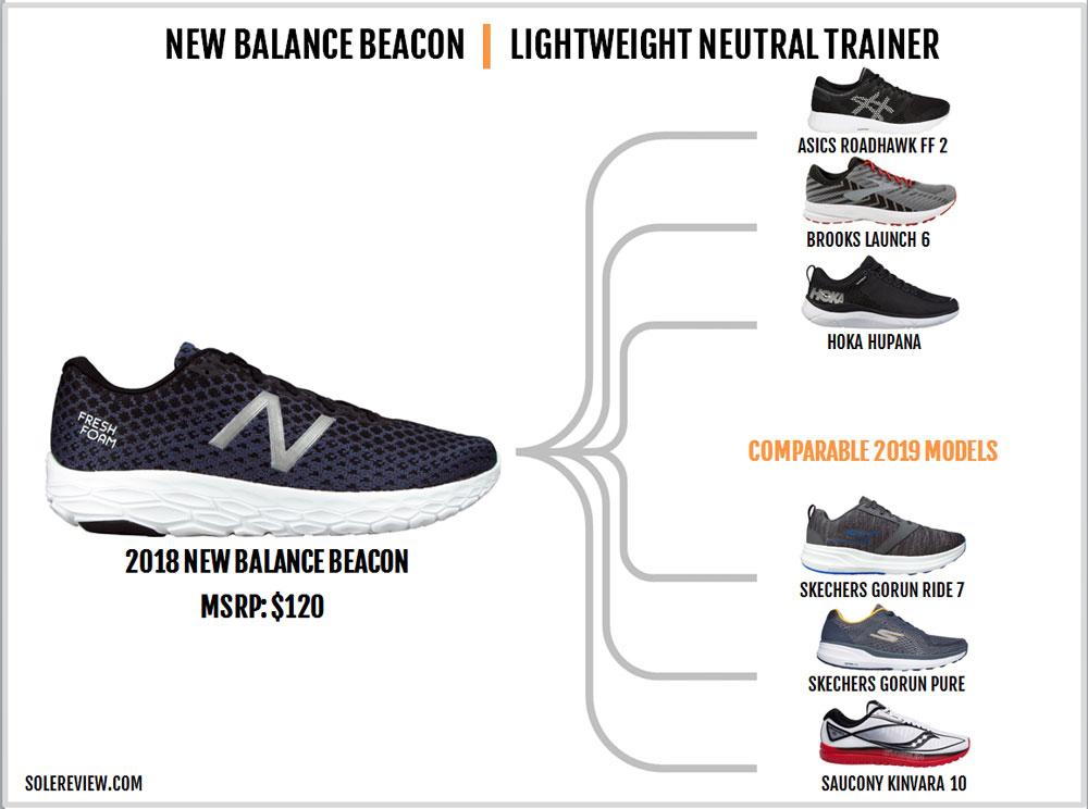 New_Balance_Beacon_similar-shoes