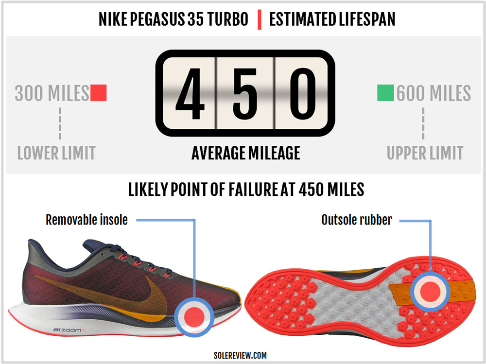 Nike_Pegasus_Turbo_durability