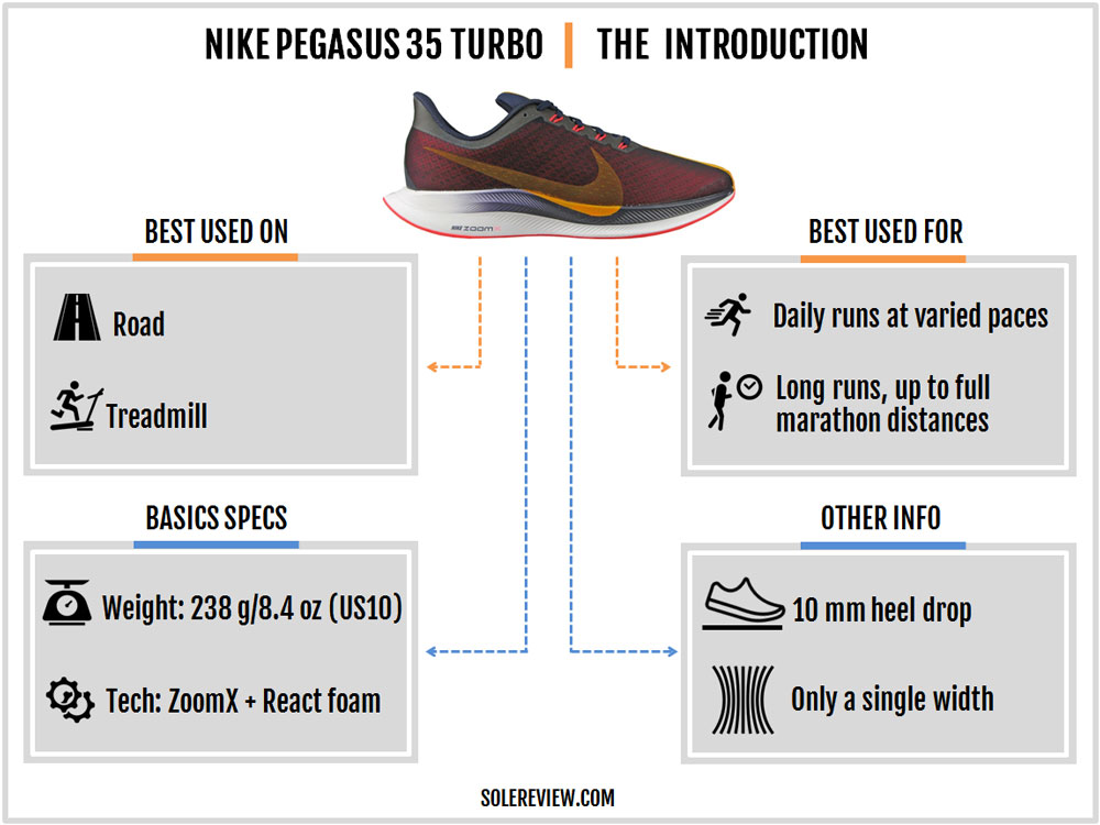 Nike_Pegasus_Turbo_introduction