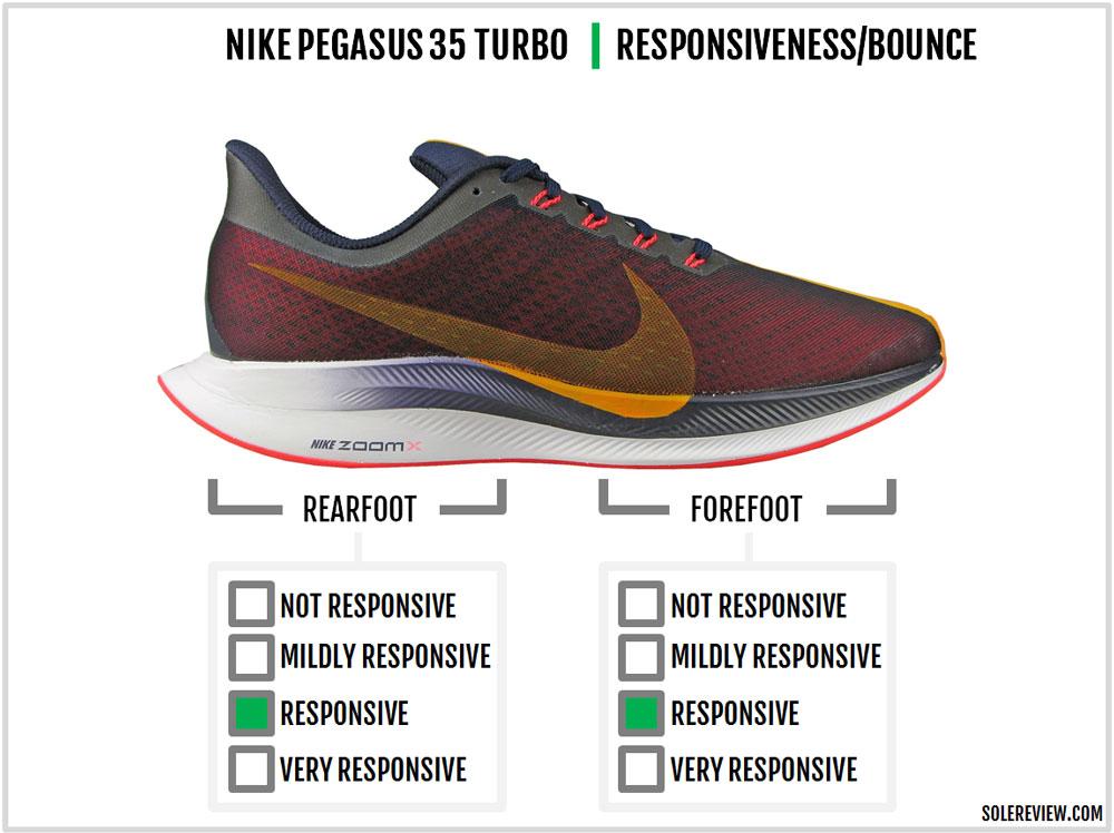Nike_Pegasus_Turbo_responsiveness