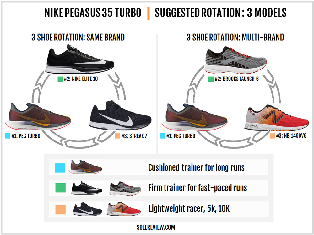 Nike_Pegasus_Turbo_rotation