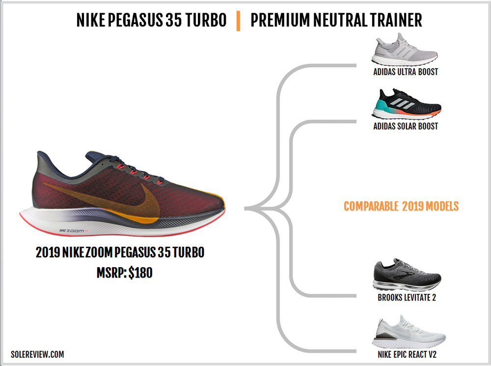 Nike_Pegasus_Turbo_similar_shoes