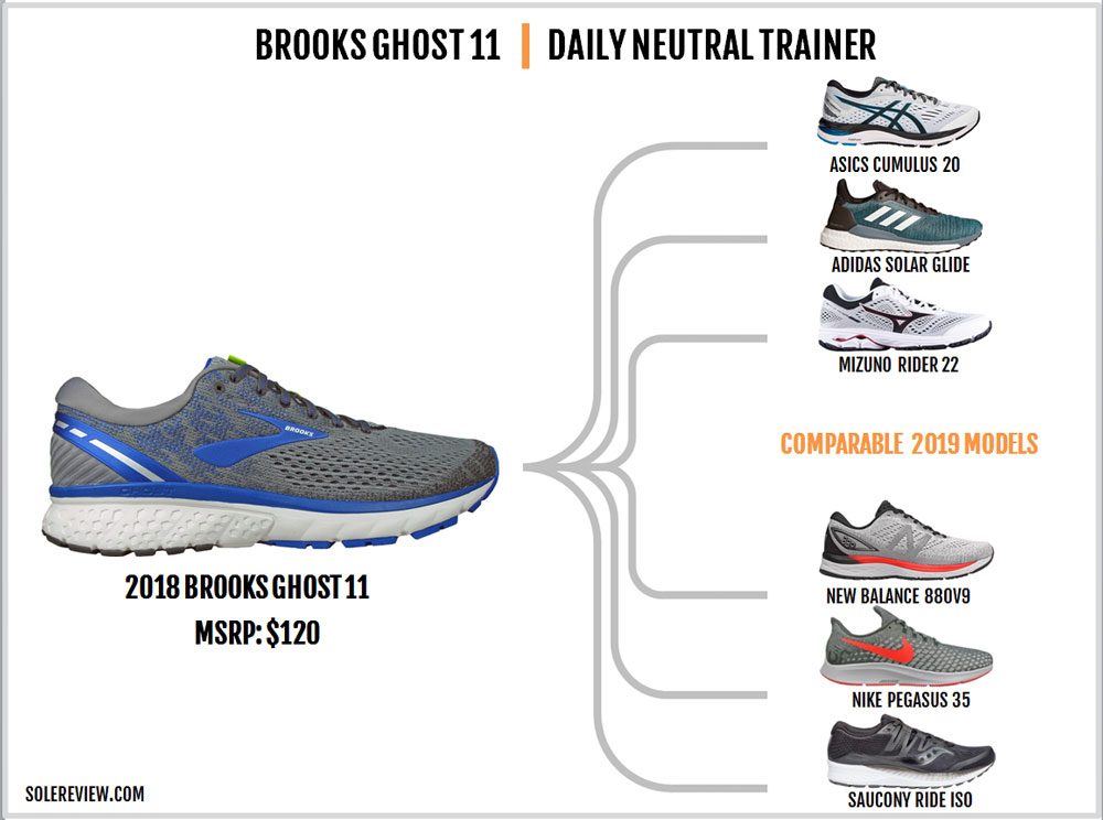 Brooks Ghost 11 Review – Solereview
