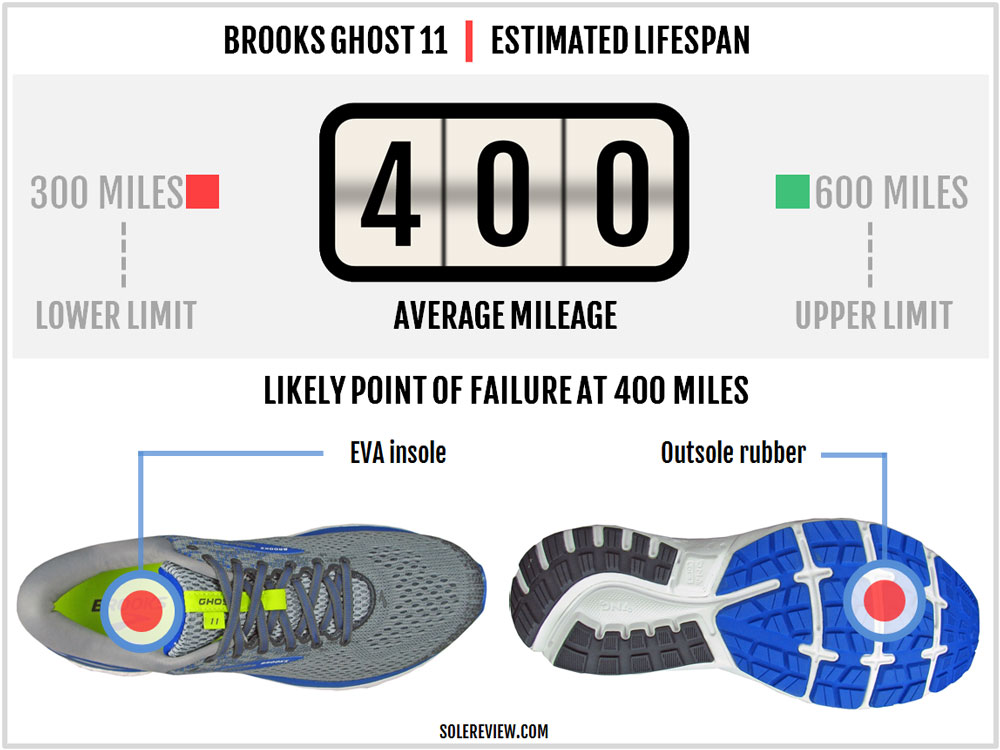 Brooks_Ghost_11_durability