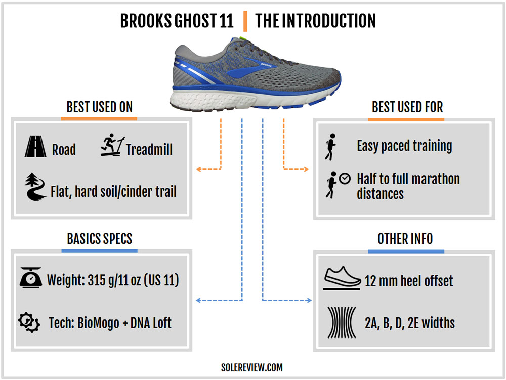 Brooks_Ghost_11_introduction