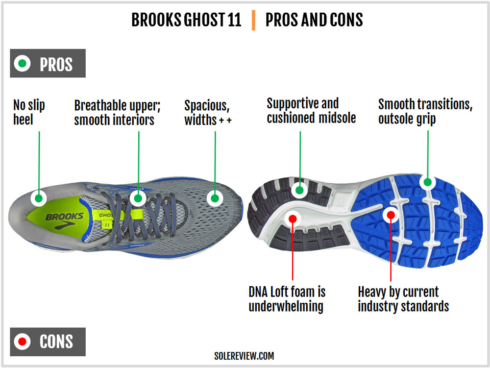 Brooks_Ghost_11_pros_and_cons