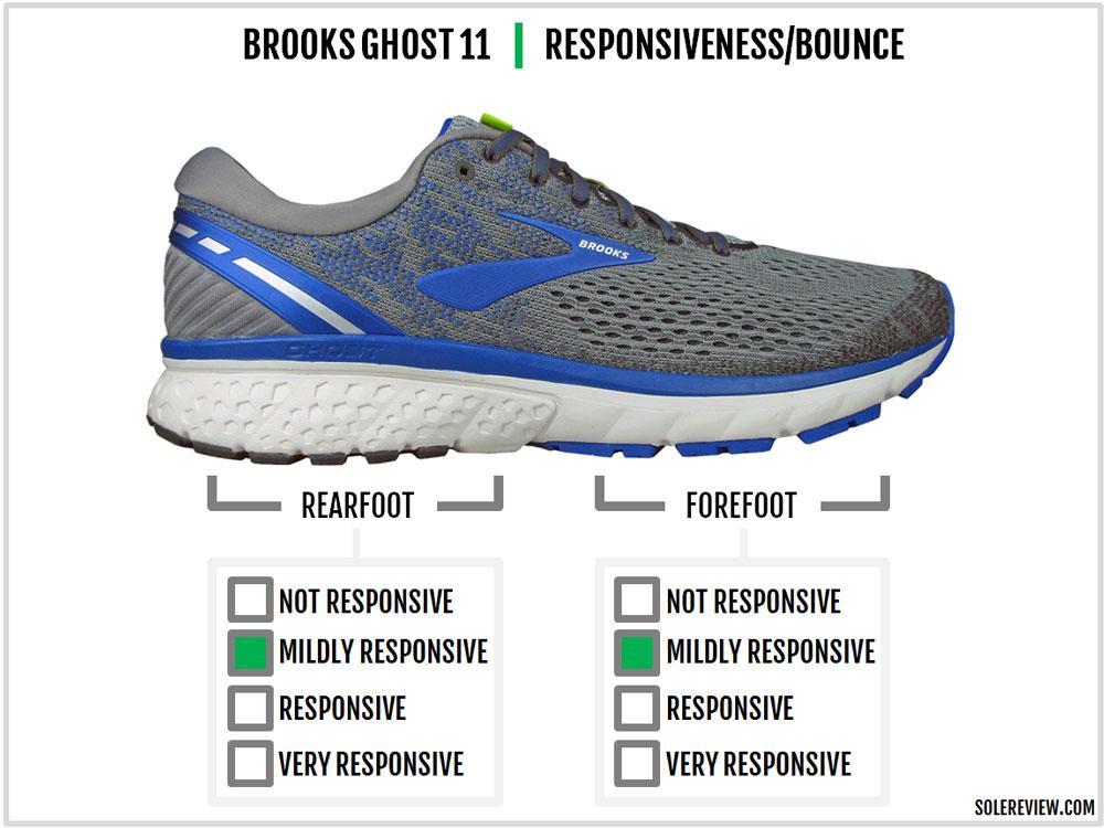 Brooks_Ghost_11_responsiveness