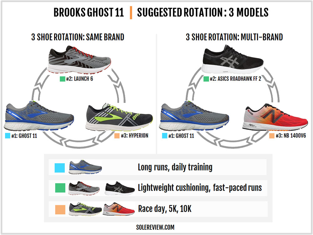 Brooks_Ghost_11_rotation