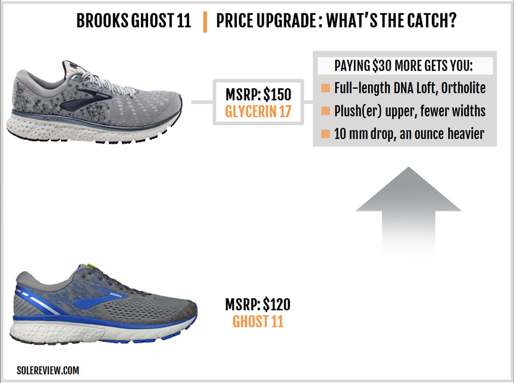 Brooks_Ghost_11_upgrade_downgrade