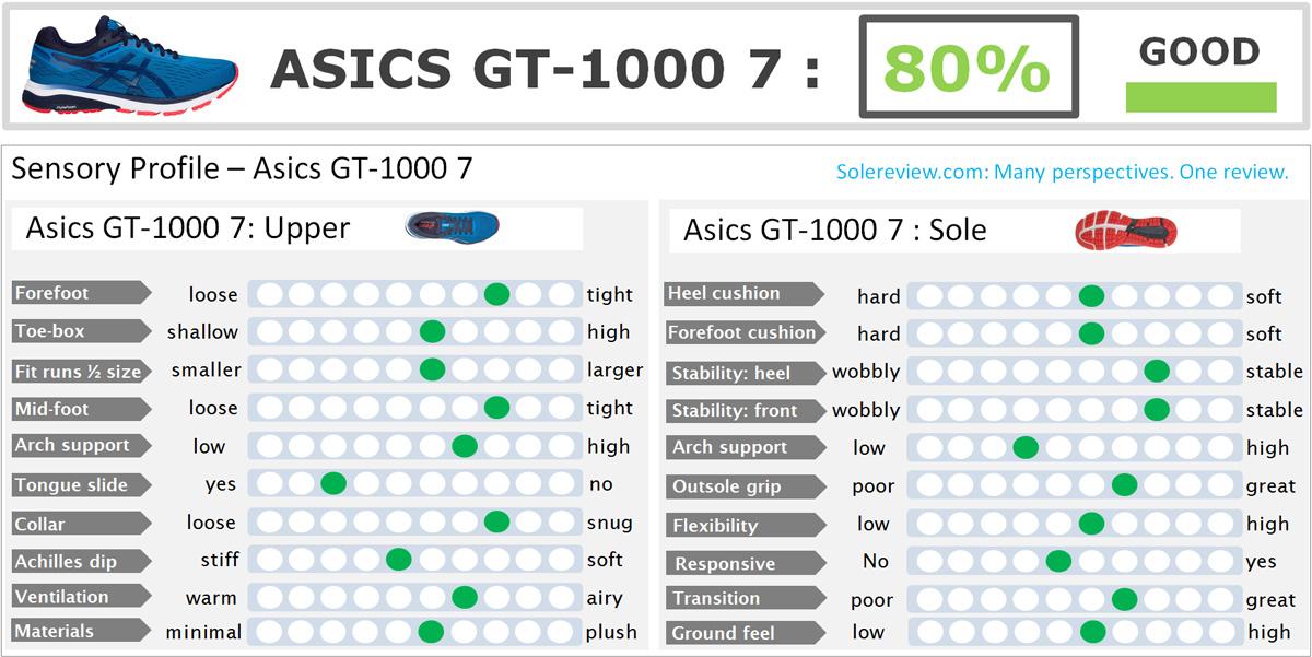 Asics_1000_7_score