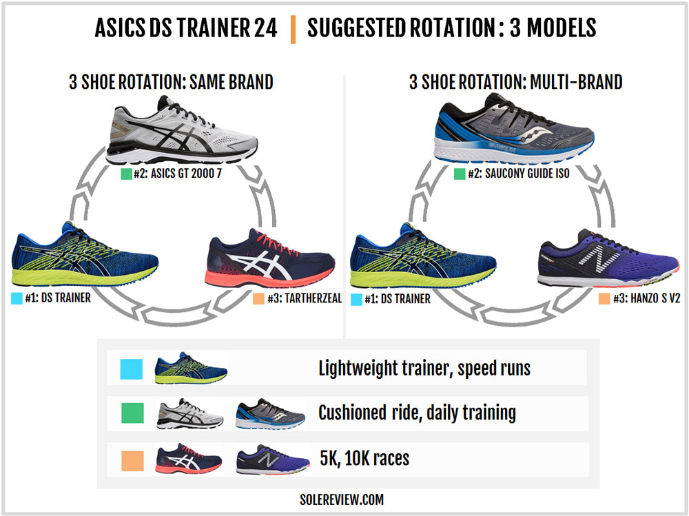 Asics_DS_Trainer_24-rotation