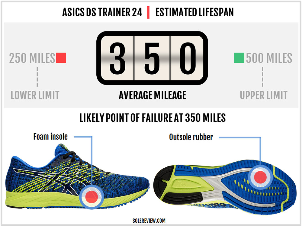 Asics_DS_Trainer_24_durability