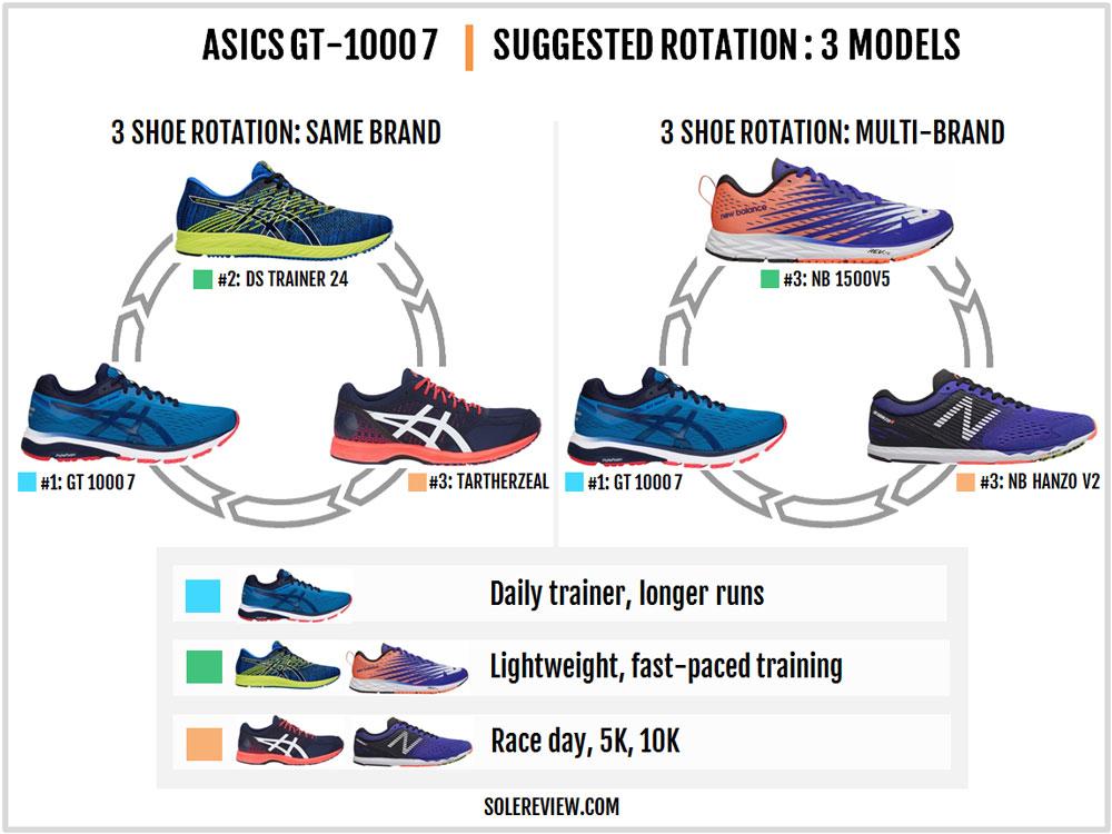 Asics_GT-1000_7_rotation