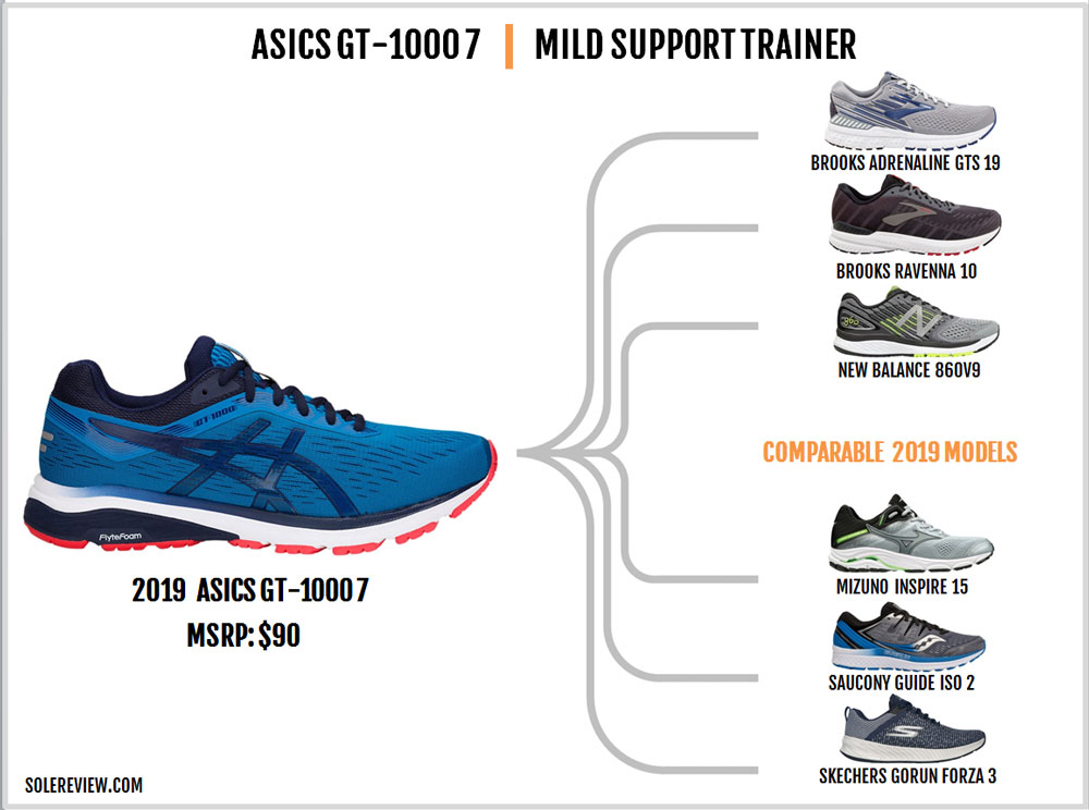 Asics_GT-1000_7_similar_shoes