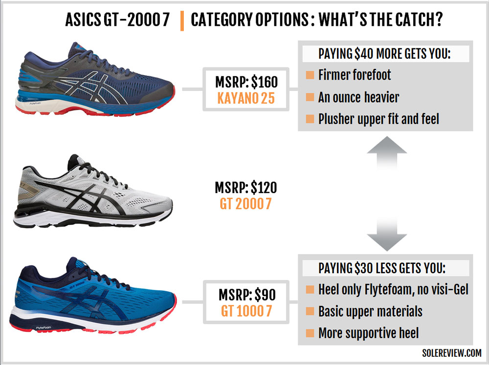 Asics_GT-2000_7_category_options