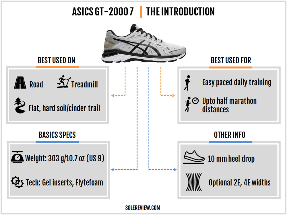 Asics GT-2000 7 Review – Solereview