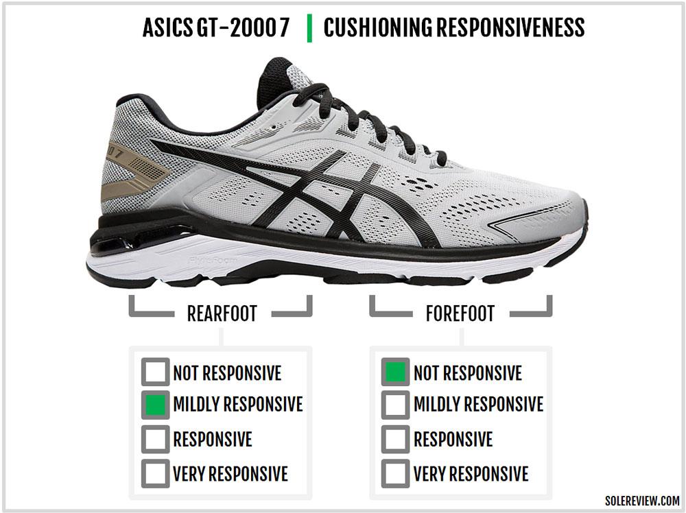 Asics_GT-2000_7_responsiveness