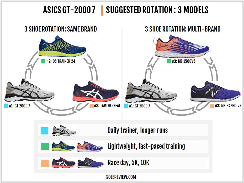 Asics_GT-2000_7_rotation
