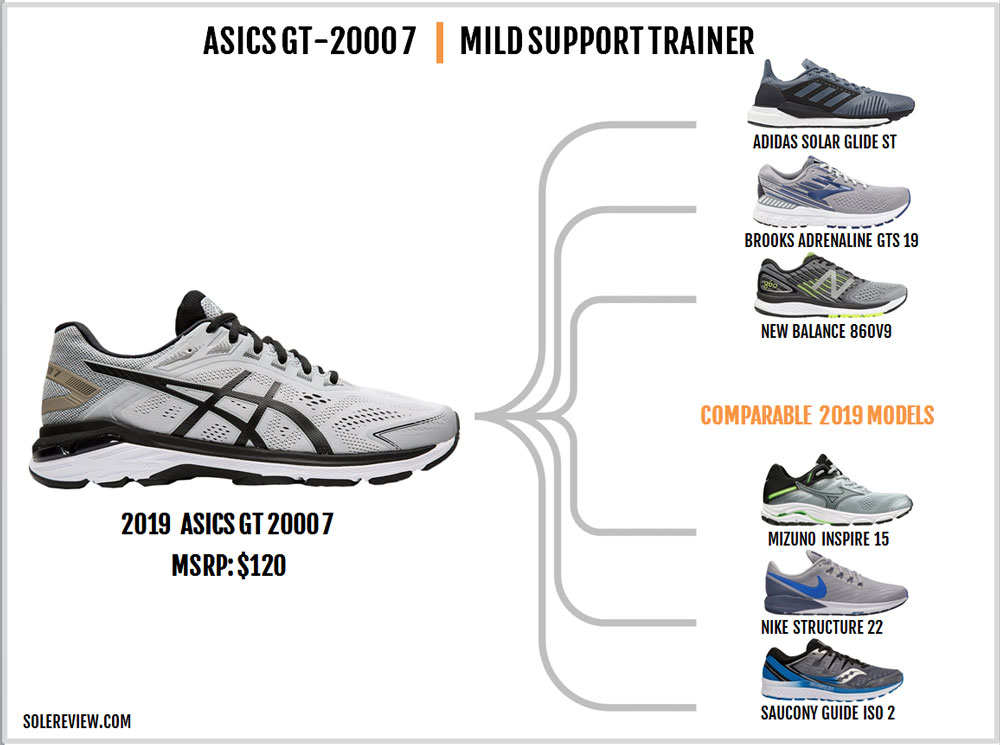Asics_GT-2000_7_similar_shoes