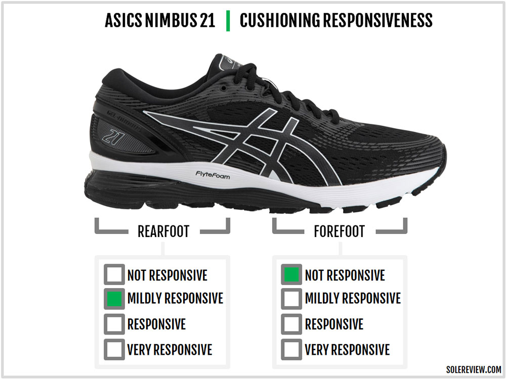 Asics Gel-Nimbus 21 Review – Solereview