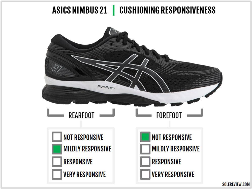 Asics_Gel_Nimbus_21_responsiveness