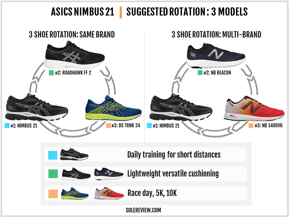 Asics_Gel_Nimbus_21_rotation