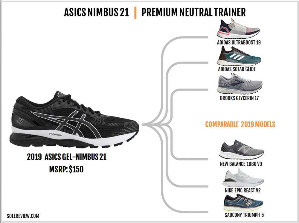 Asics_Gel_Nimbus_21_similar_shoes