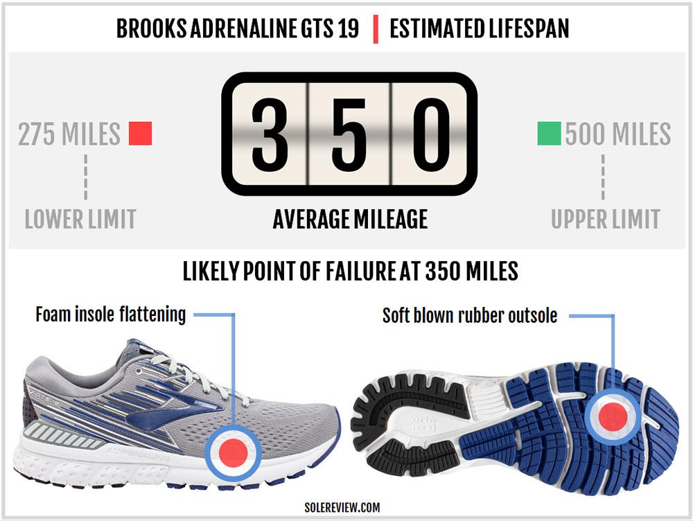 Brooks_Adrenaline_GTS_19_durability