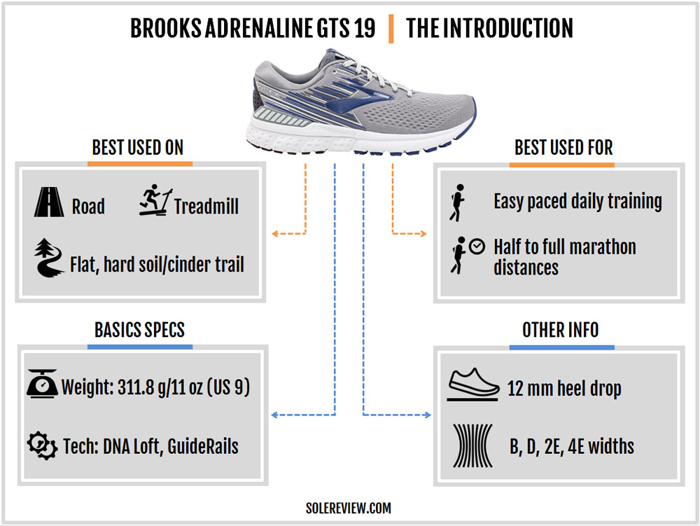 Brooks_Adrenaline_GTS_19_introduction