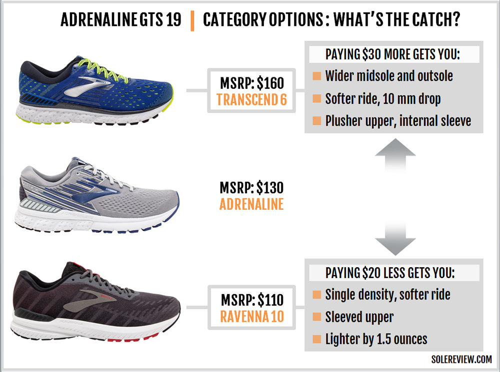 Brooks_Adrenaline_GTS_19_options