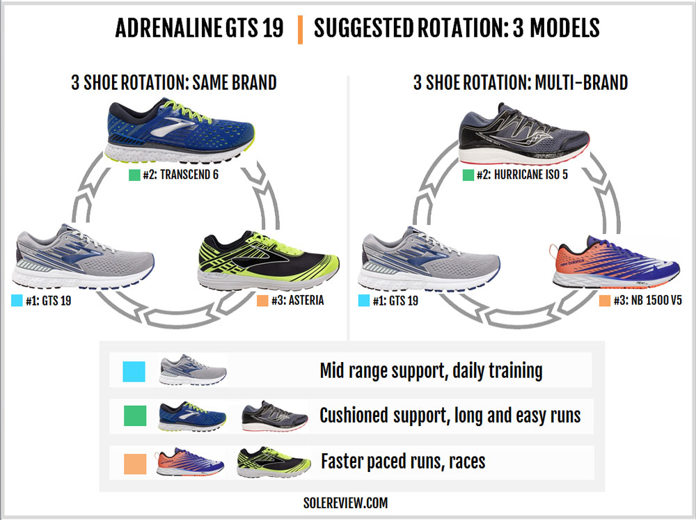 Brooks_Adrenaline_GTS_19_rotation