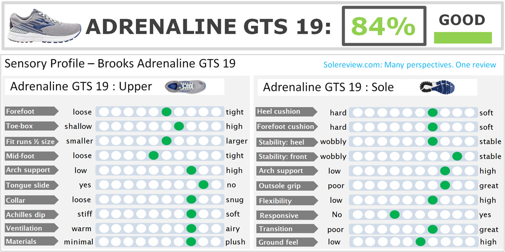 Brooks_Adrenaline_GTS_19_score