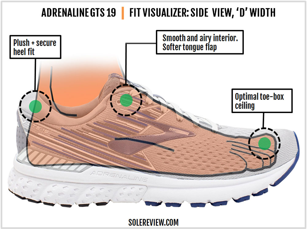 Brooks_Adrenaline_GTS_19_upper_fit