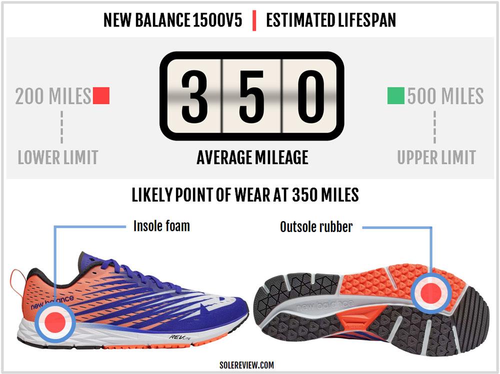 New_Balance_1500V5-durability