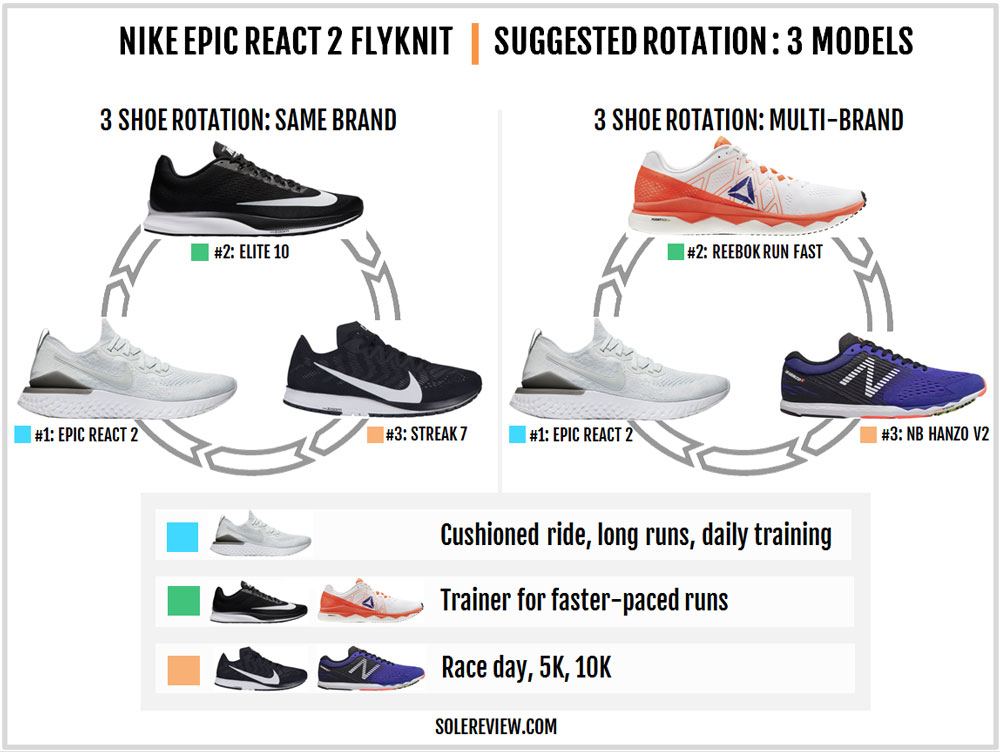 Nike_Epic_React_2_Flyknit_Rotation