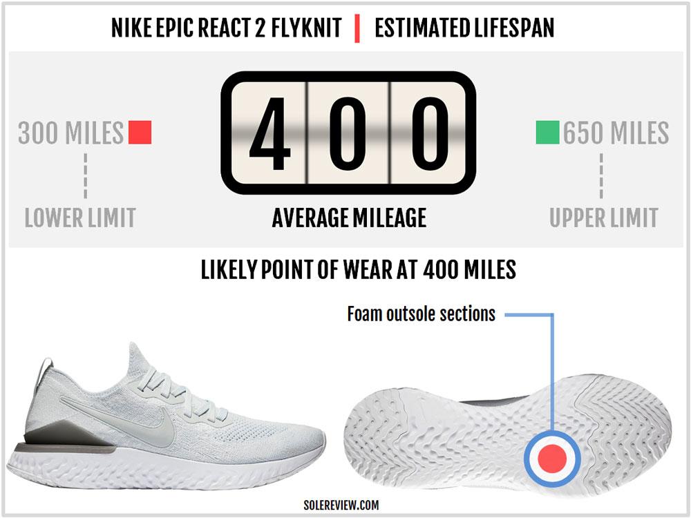 Nike_Epic_React_2_Flyknit_durability