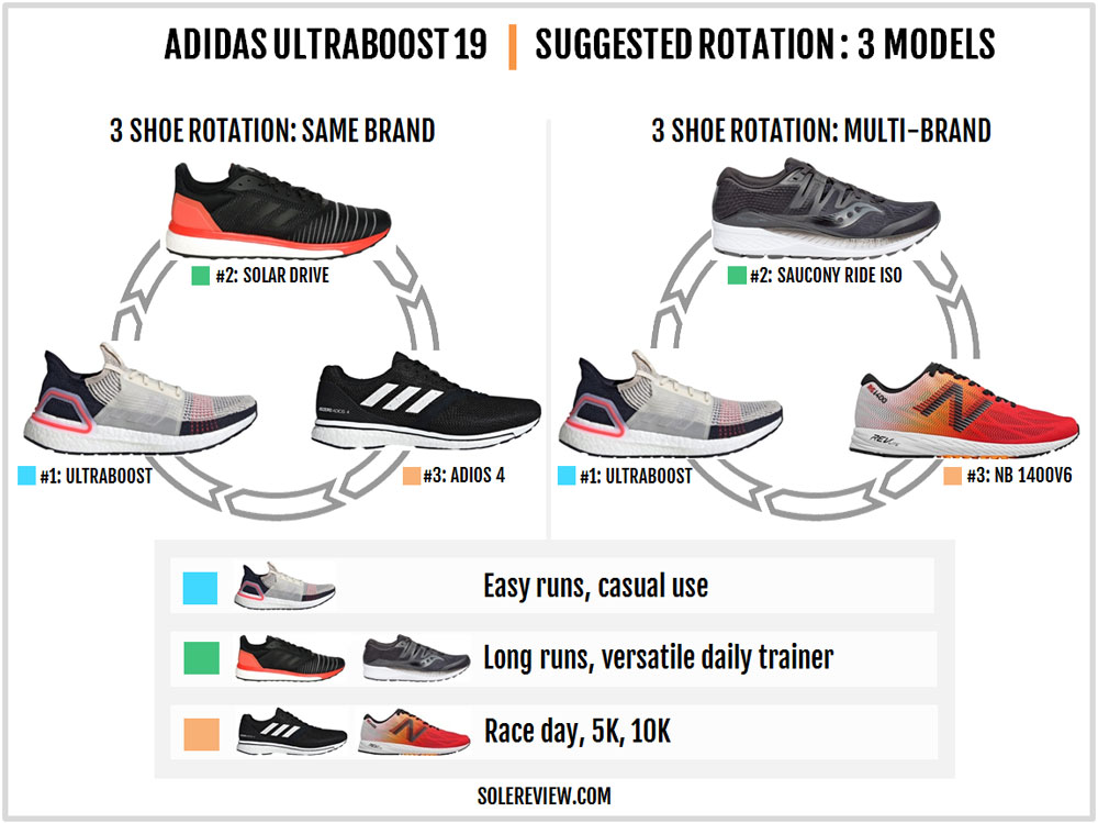 adidas_UltraBoost-19-rotation