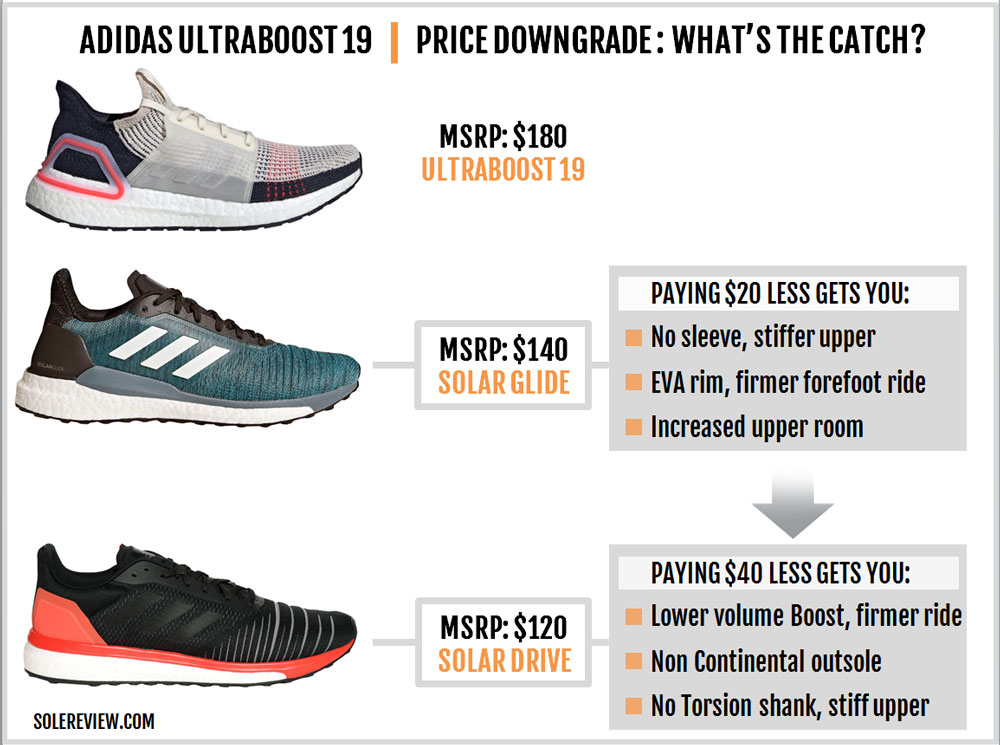 adidas_UltraBoost_19_downgrade