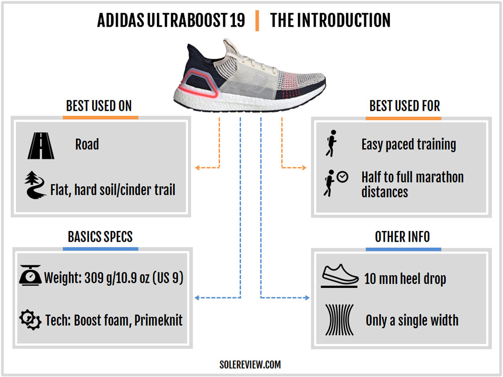 adidas_UltraBoost_19_introduction