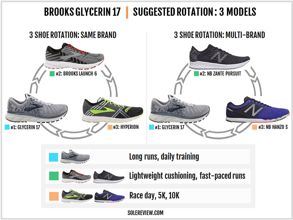 Brooks_Glycerin_17-rotation