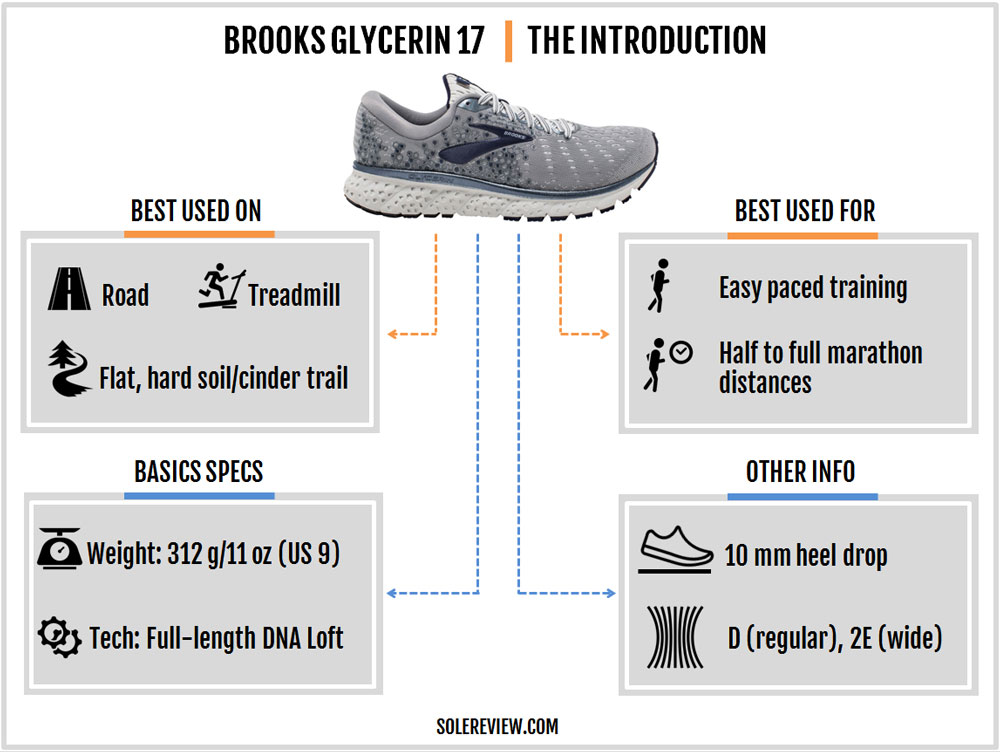 Brooks_Glycerin_17_introduction