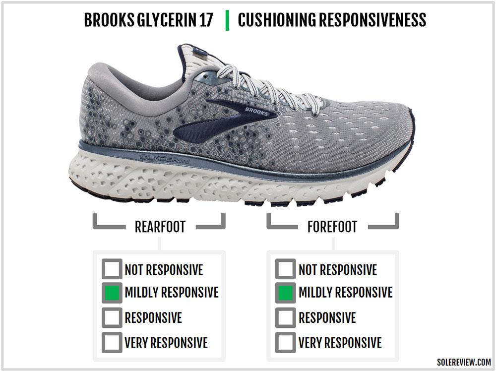 Brooks_Glycerin_17_responsiveness