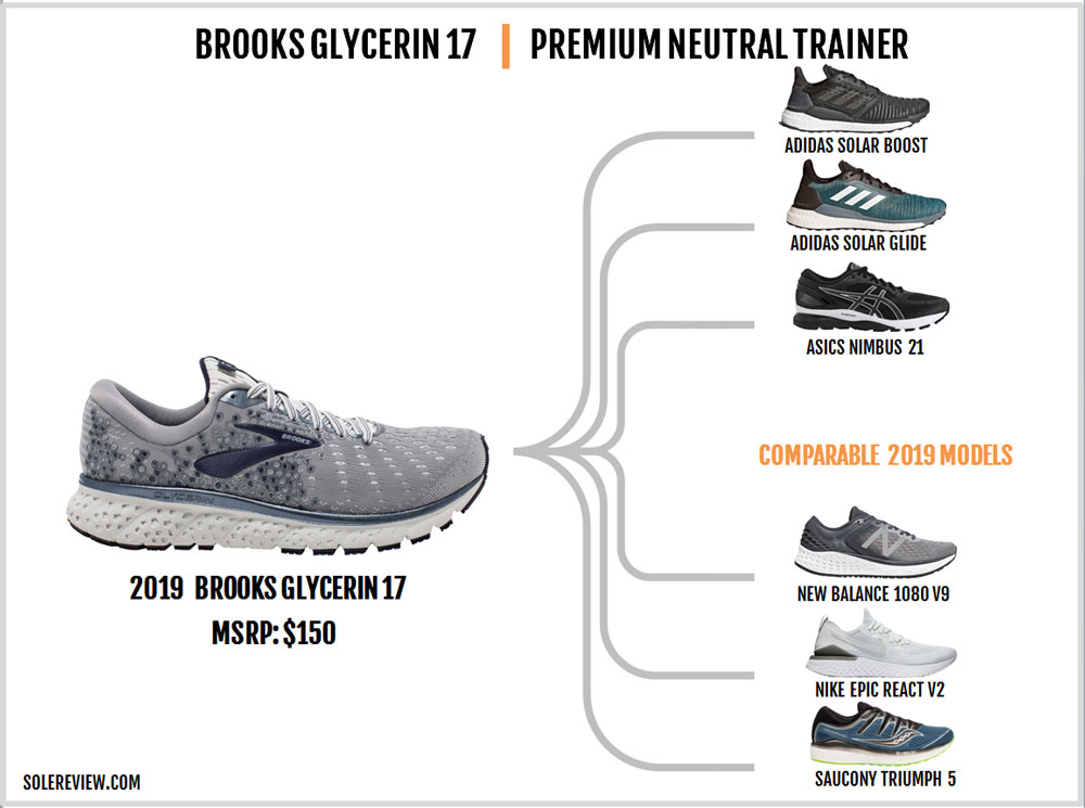 Brooks_Glycerin_17_similar_shoes