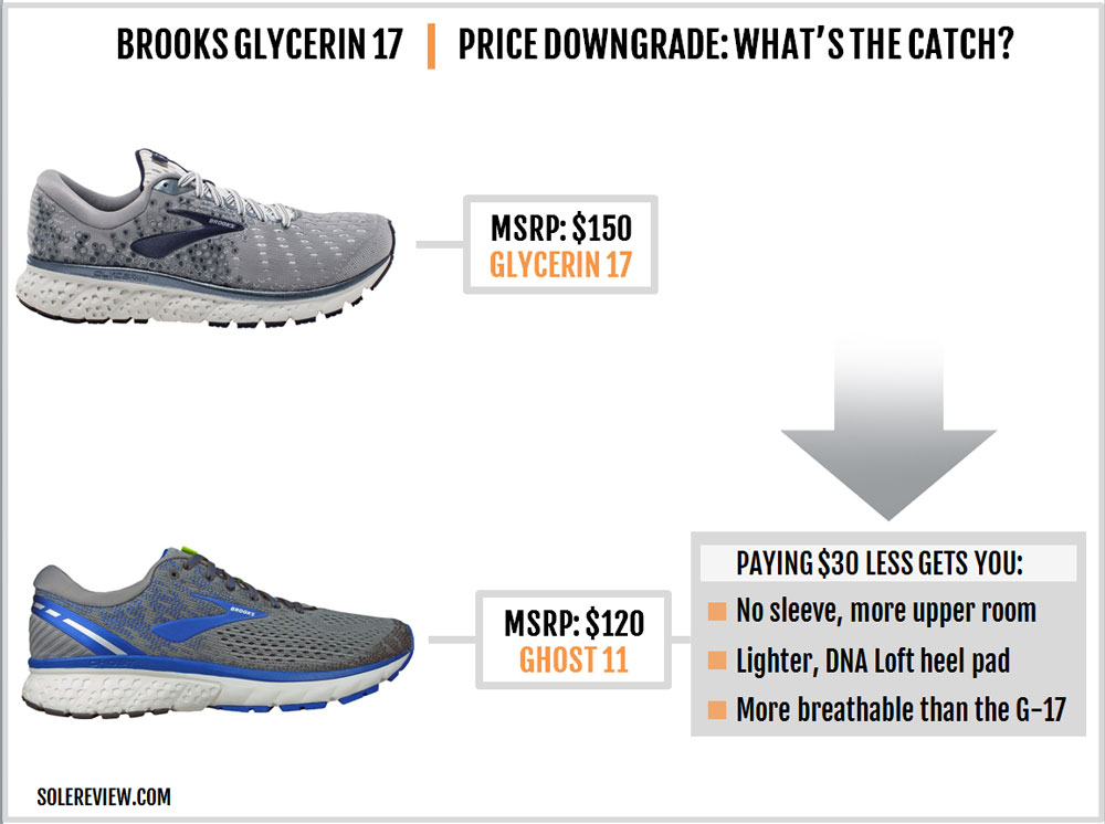 Brooks_Glycerin_17_upgrade