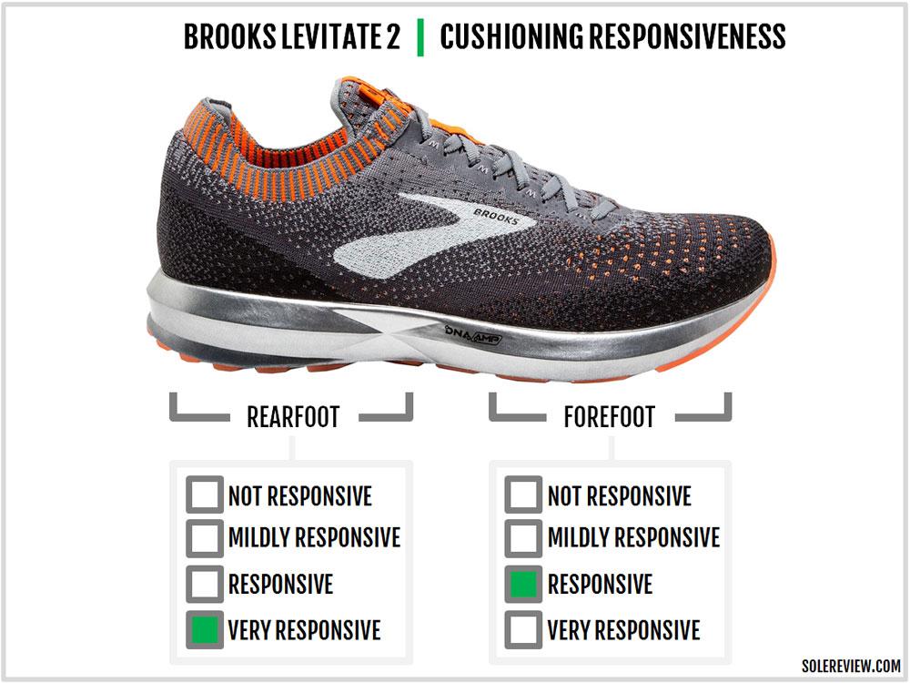 Brooks_Levitate_2_responsiveness