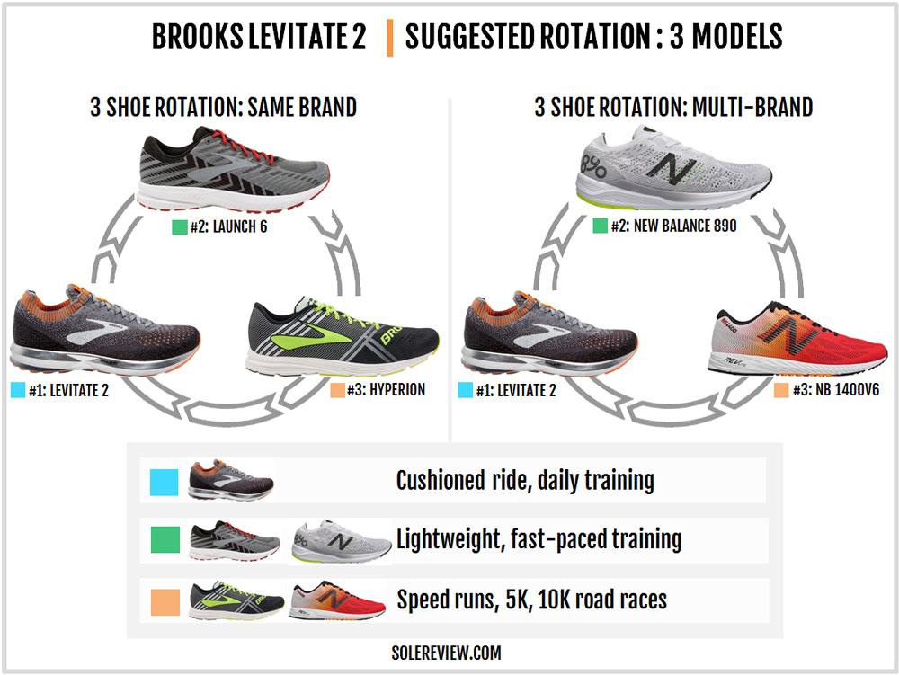 Brooks_Levitate_2_rotation