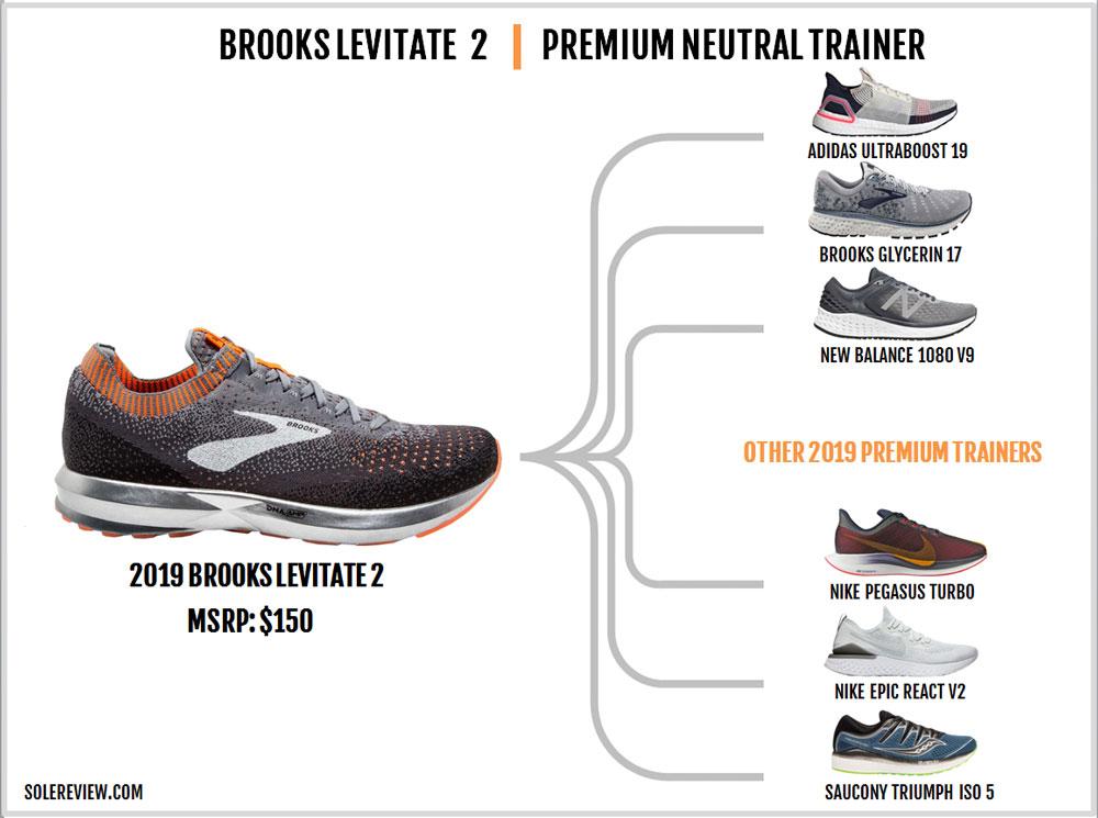 Brooks_Levitate_2_similar_shoes