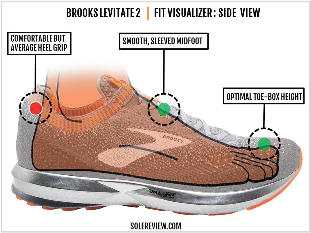 Brooks_Levitate_2_upper_fit