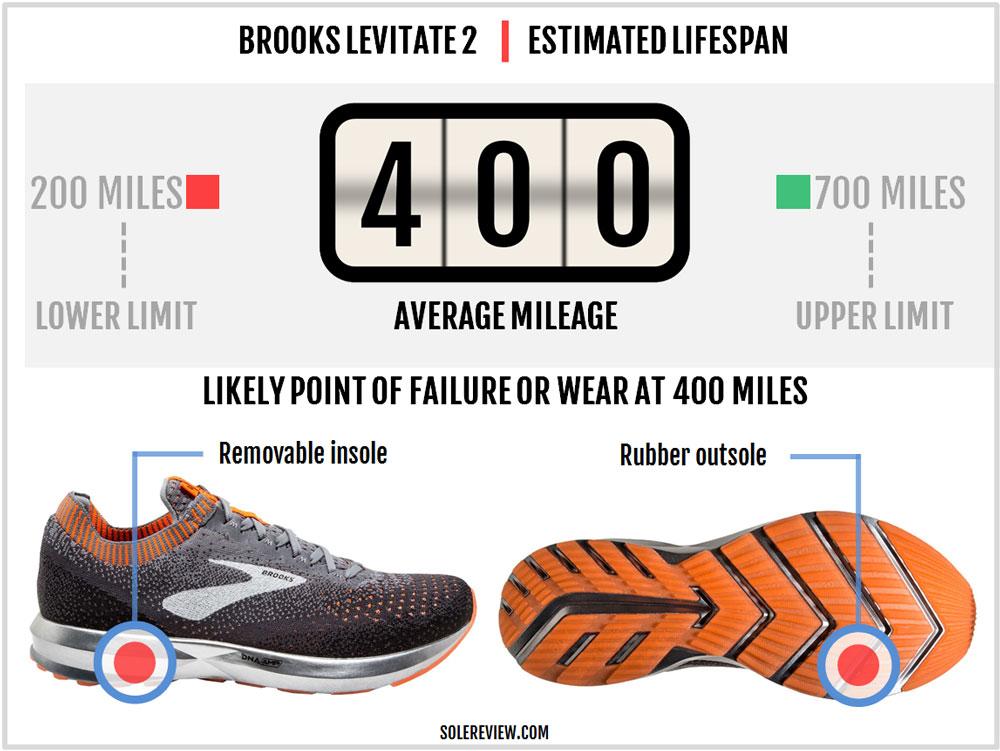 Brooks_Levitate_2_durability
