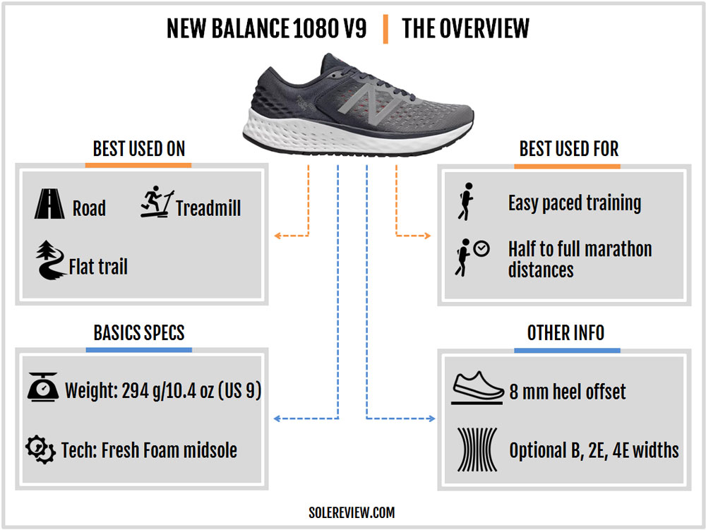 New_Balance_1080_V9-introduction